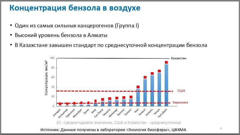 Концентрация бензола в Алматы в сравнении с ПДК Казахстана, США и Евросоюза