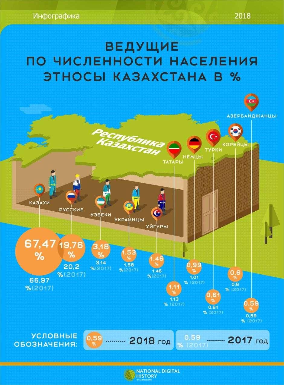 Ведущие по численности этносы Казахстана в процентном соотношении. В совокупности представители 10 наиболее многочисленных народов составляют около 97% населения Казахстана