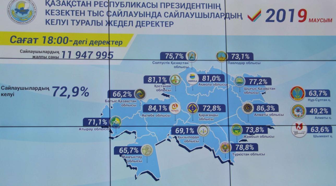 Явка избирателей по Казахстану на 18.00