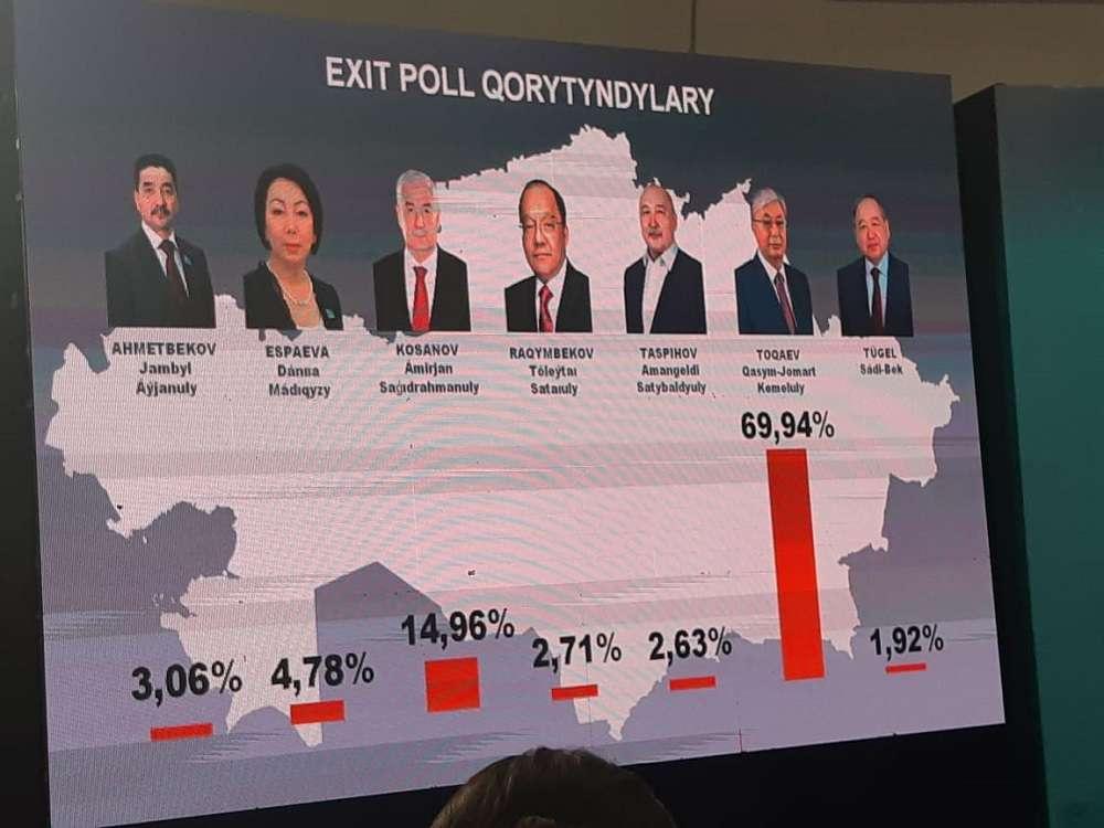 Экзитпол с выборов президента Казахстана