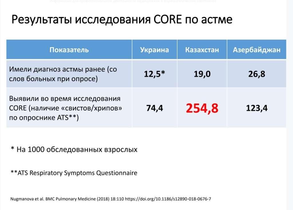 Слайд 5. Результаты исследования CORE по астме