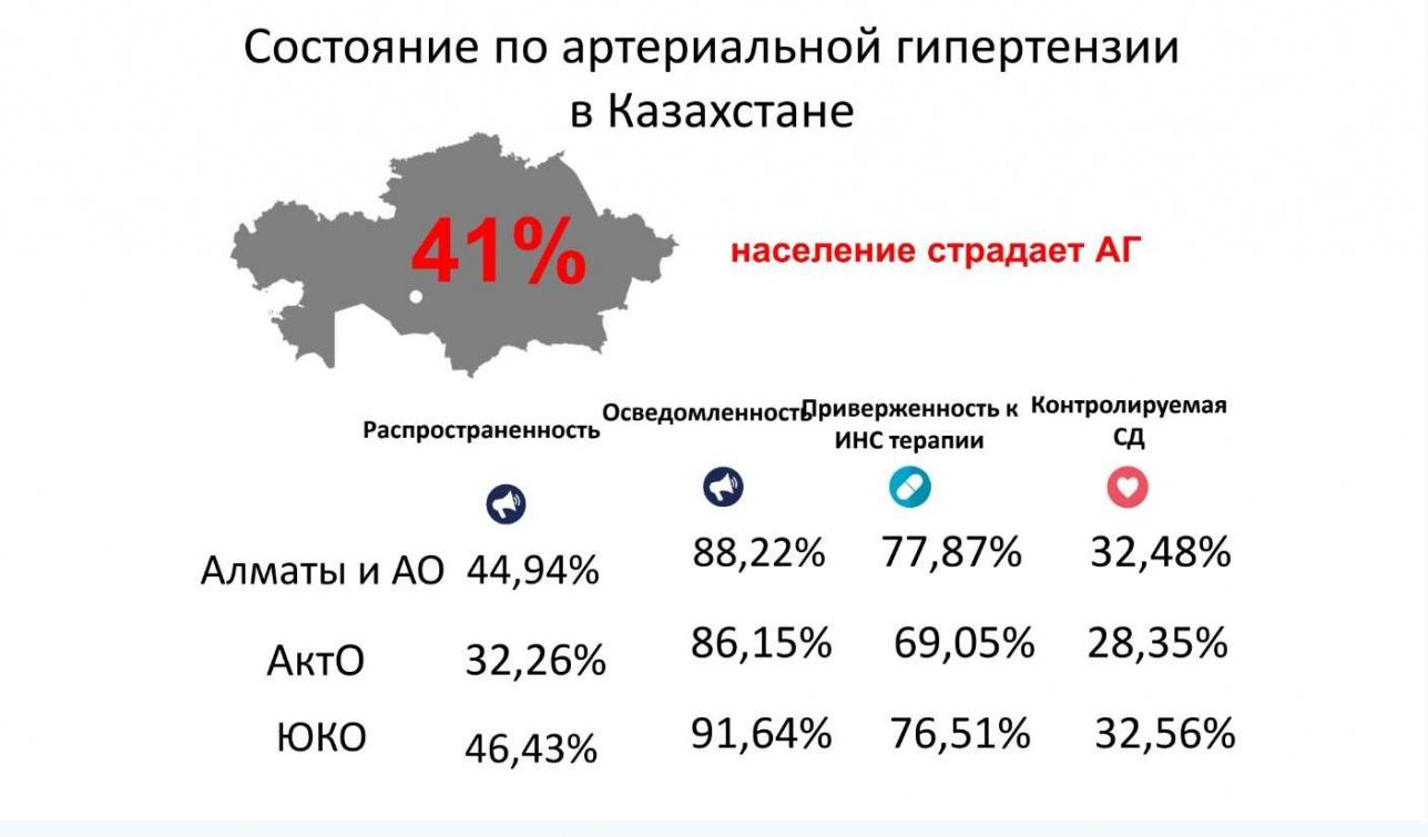 Слайд 6. Состояние по артериальной гипертензии в Казахстане