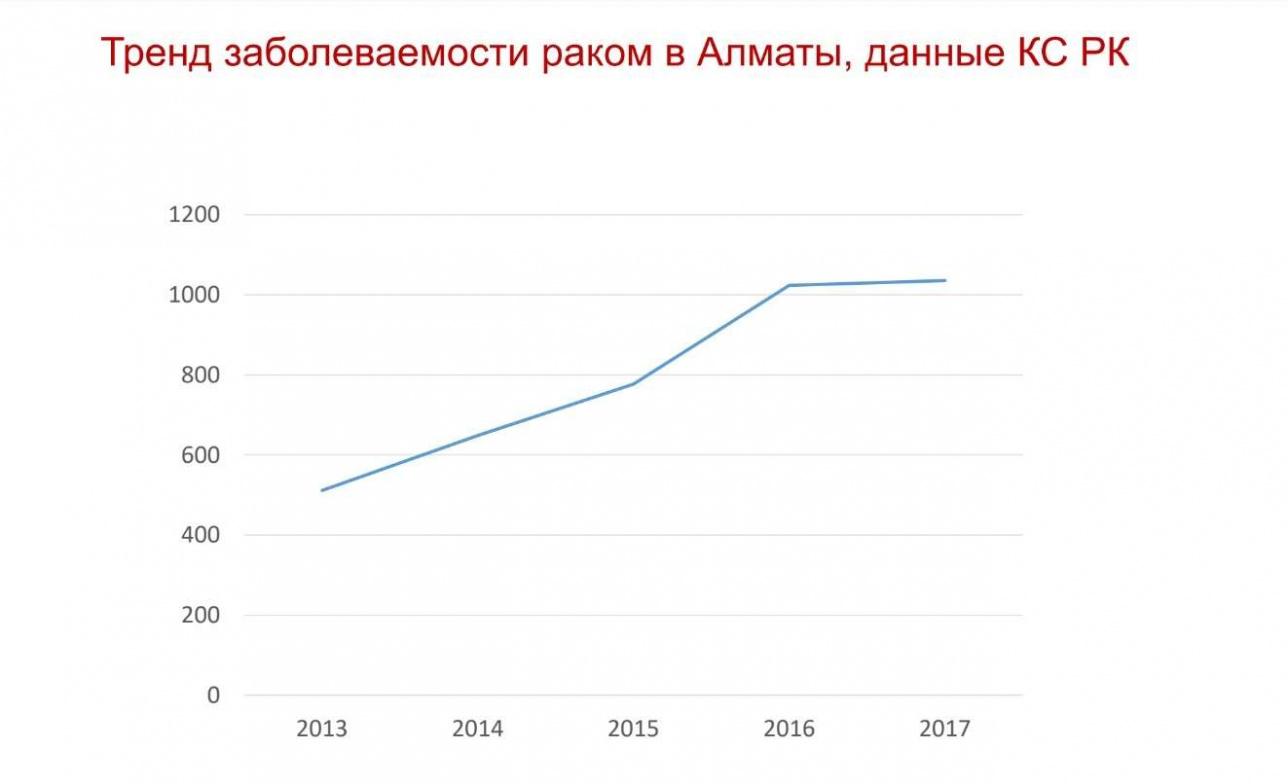 Слайд 7. Тренд заболеваемости раком в Алматы