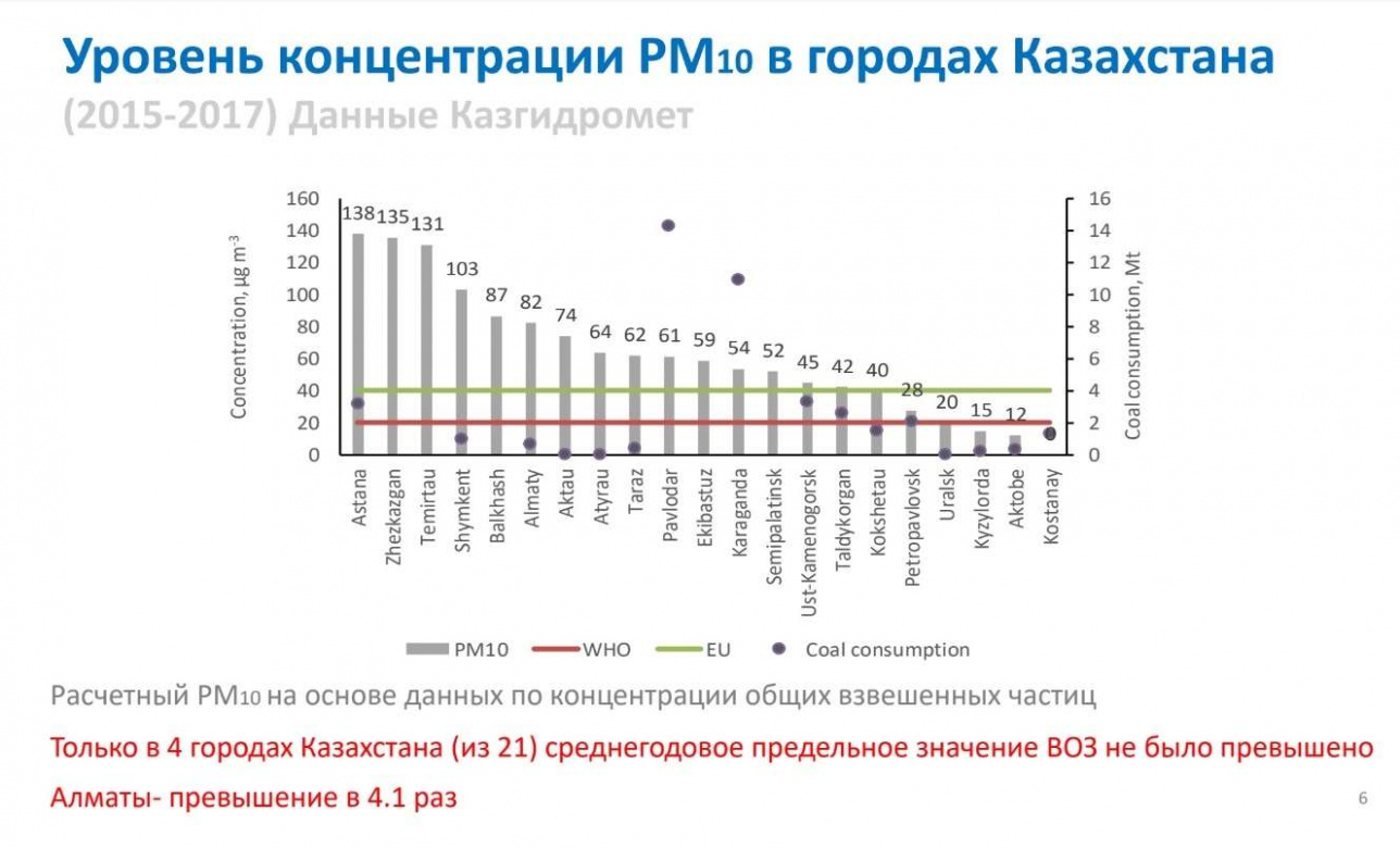 Слайд 8. Уровень концентрации РМ 10 в городах Казахстана