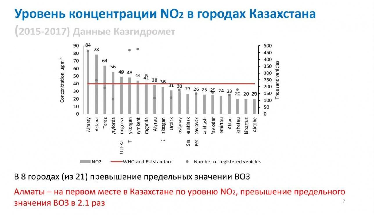 Слайд 9. Уровень концентрации NO2 в городах Казахстана