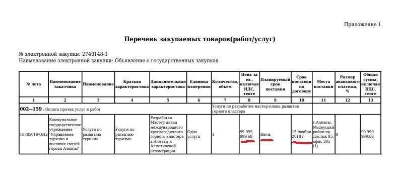 Приложение 1 к договору на разработку мастер-плана развития горного кластера
