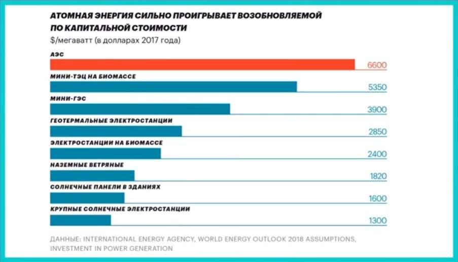 Капитальные расходы на строительство энергетических станций. /