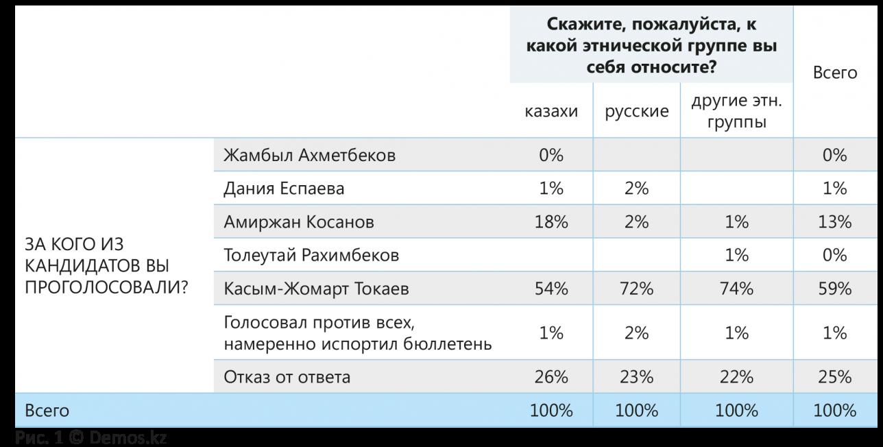Результаты опроса о выборах президента РК