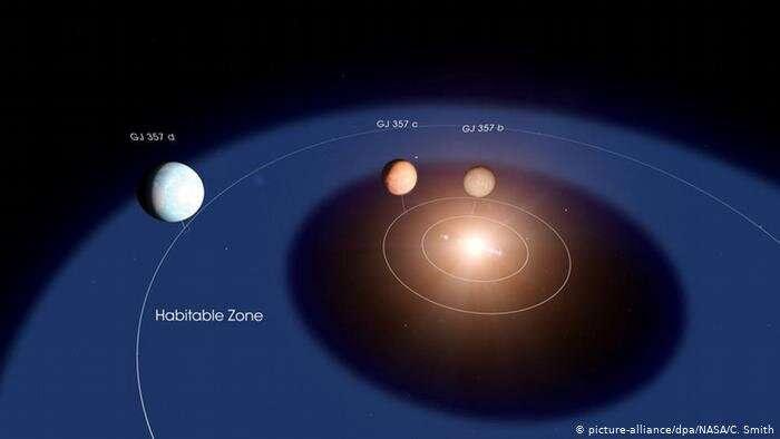 Схема расположения трёх недавно обнаруженных планет и звезды GJ 357