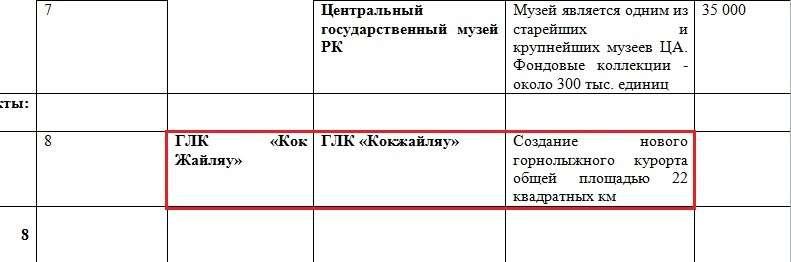 """Курорт """"Кокжайлау"""" в """"Перечне объектов Карты туристификации регионального уровня (ТОП-50)"""" госпрограммы по развитию туризма."""