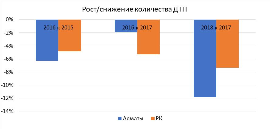 динамика ДТП по городу Алматы и Республике в целом по данным комитета по статистике РК