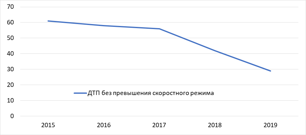 Динамика ДТП без превышения скорости, то есть в пределах 80 км/ч в 2015-2018 и на четверть сниженной в 2018 году.