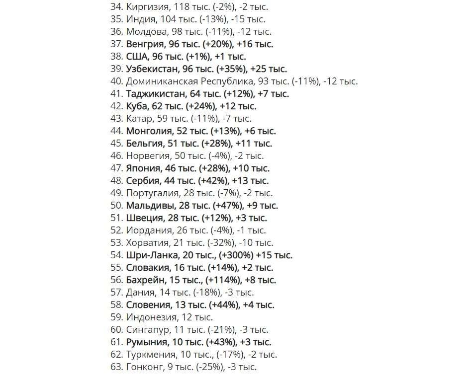 Рейтинг популярных у россиян стран