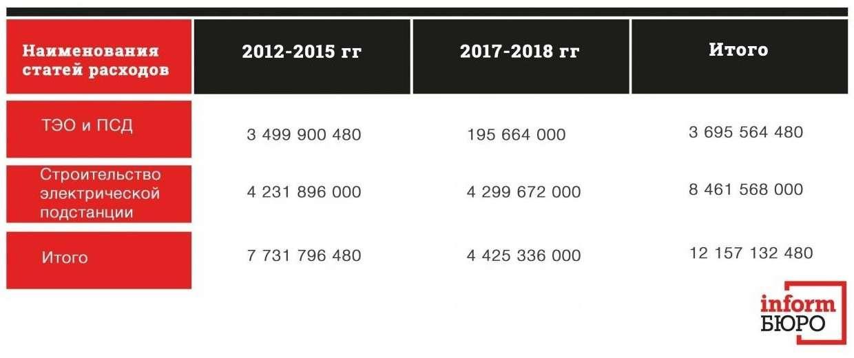 """Таблица выделения денежных средств на проект """"Кокжайлау"""", составленная на основе пояснительной записки Н. Нурова"""
