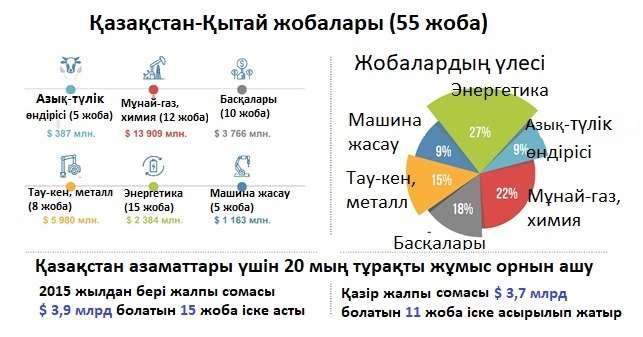 55 зауыт туралы Қазастан Үкіметінің ресми мәліметі