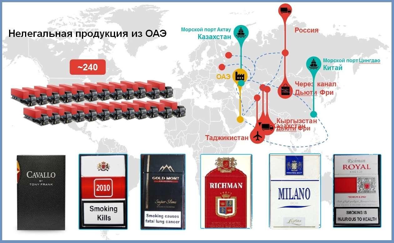 Маршруты нелегальной табачной продукции из ОАЭ
