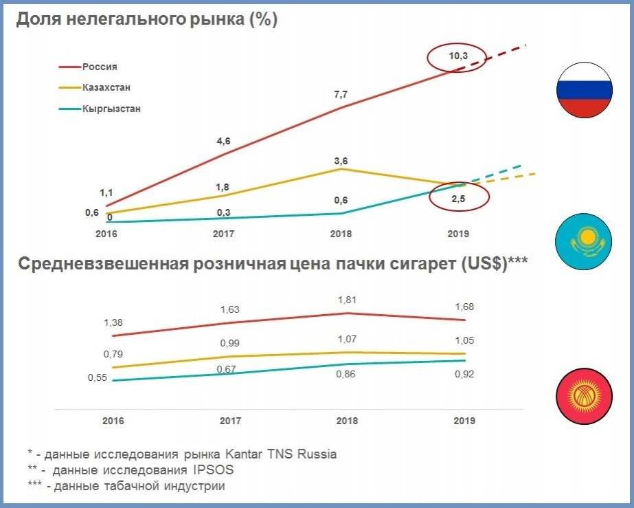 Доля нелегального рынка и средняя цена пачки сигарет в России, Казахстане и Кыргызстане
