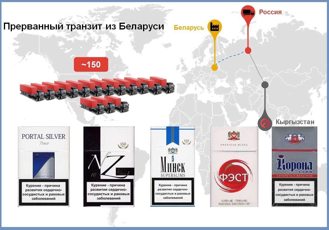 Прерванный транзит из Беларуси