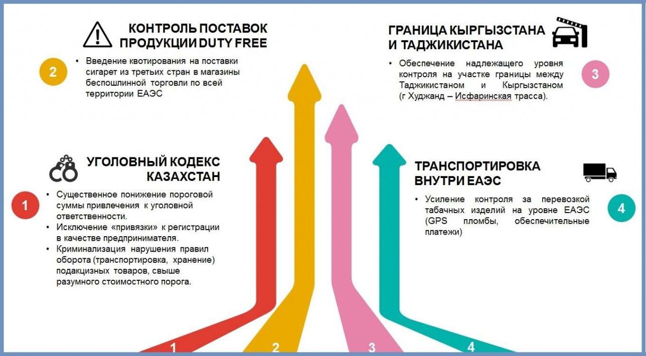 Пути решения проблемы нелегального оборота табачной продукции в Центральной Азии
