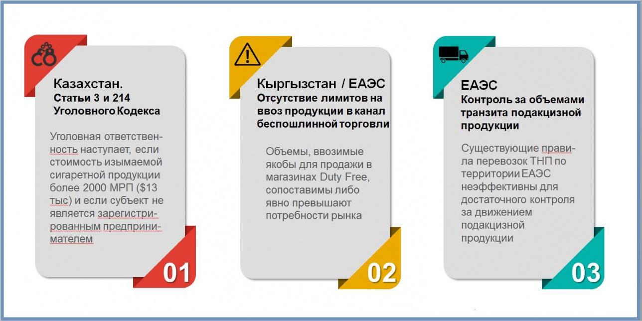 Недостатки законодательных систем Казахстана, Кыргызстана и ЕАЭС