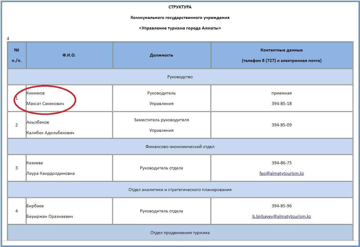 Скриншот снят с сайта управления туризма города Алматы almatytourism.kz 29 сентября 2019 года, ровно через два месяца после назначения М. Кикимова акимом Жетысуского района