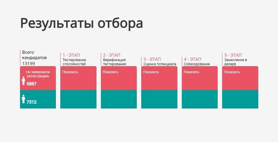 Скриншот результатов отбора с сайта pkrezerv.kz