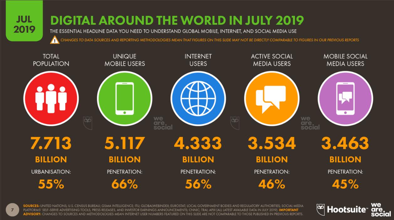 Скриншот из отчёта Digital 2019: Q3 Global Digital Statshot