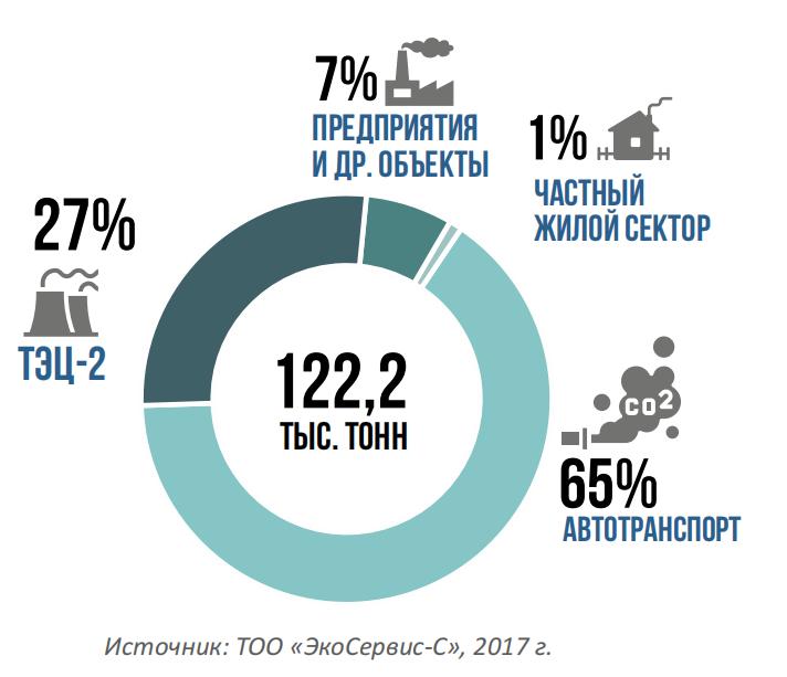 Доля выбросов в Алматы