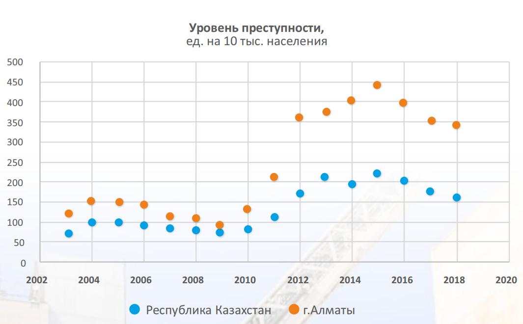 Показатели преступности Алматы и Казахстана