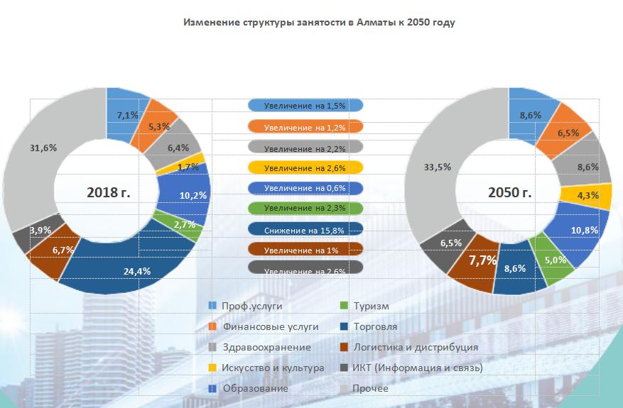 Изменение структуры занятости в Алматы к 2050 году
