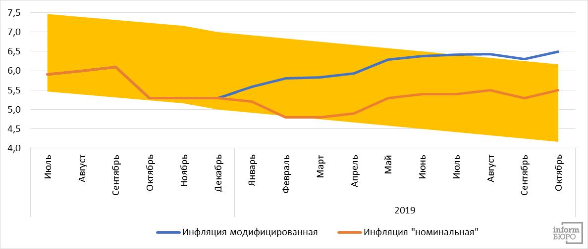 """Сравнение реальной и """"номинальной"""" инфляции в 2019 году в Казахстане."""