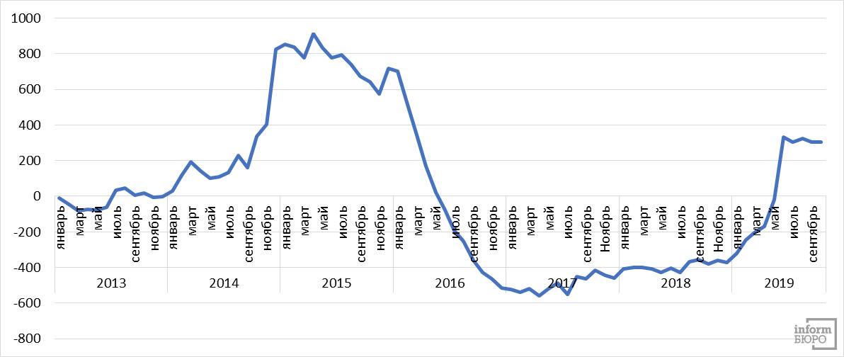 Объёмы покупки долларов США по годам.