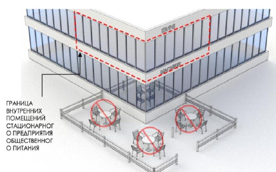 Запрещается располагать площадку, если кафе на втором этаже